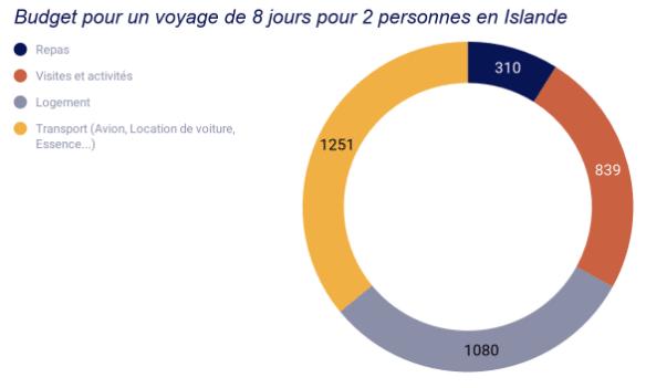 budget voyage islande