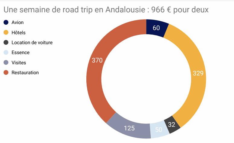 Budget pour un voyage en Andalousie