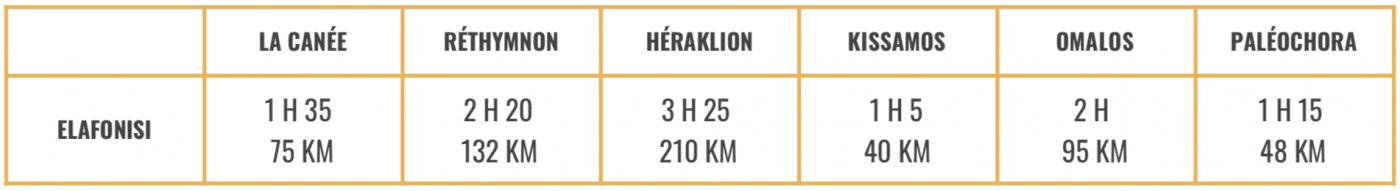 Temps de trajet et distance vers Elafonisi